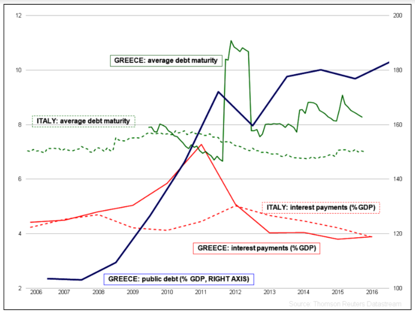 Figure 1: Greece - Public debt, interest payments and average maturity (compared to Italy)