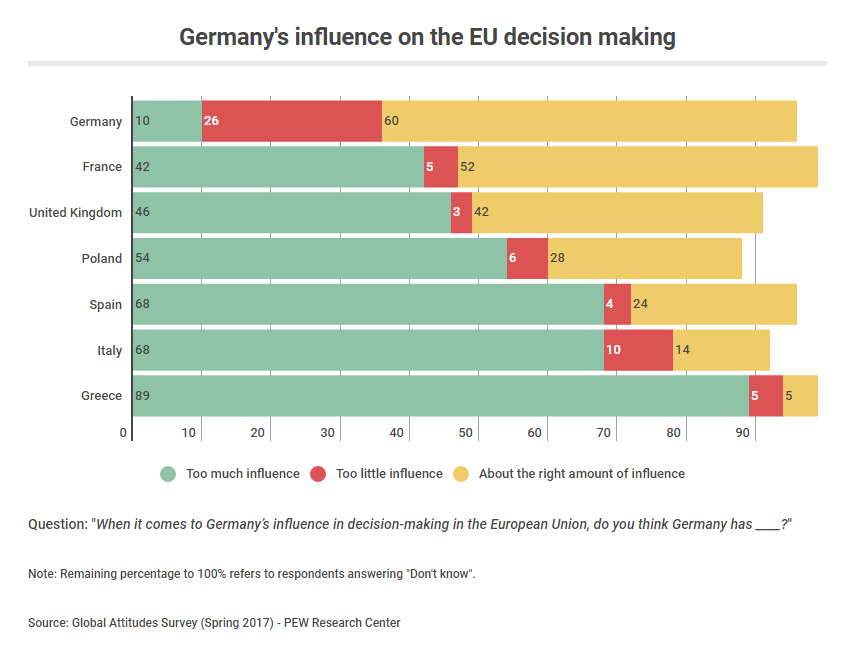Germany: Undisputed ruler or legitimized leader? Dataviz