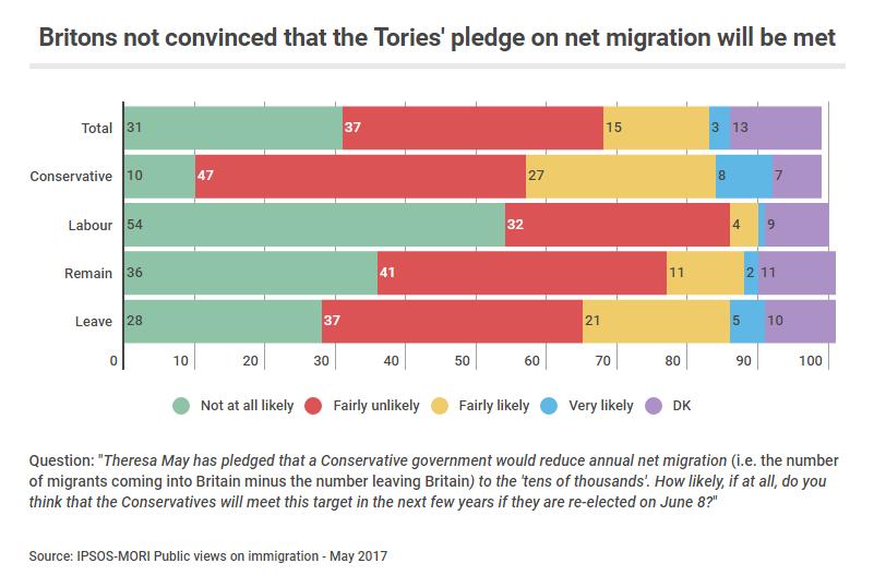Tories' pledge