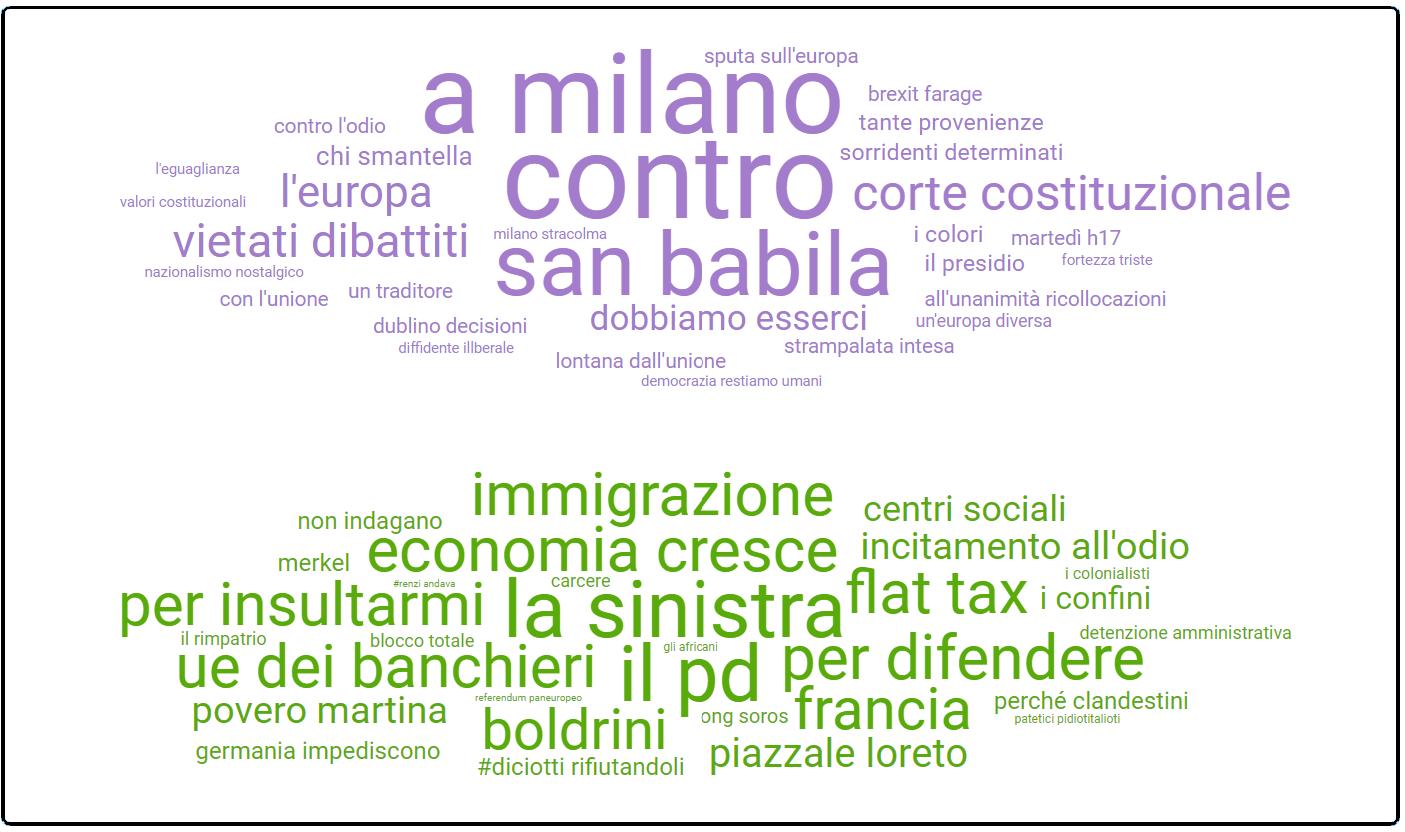 Wordcloud Italy