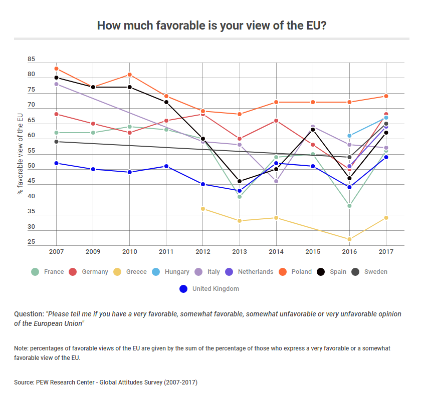 favorable view of the EU