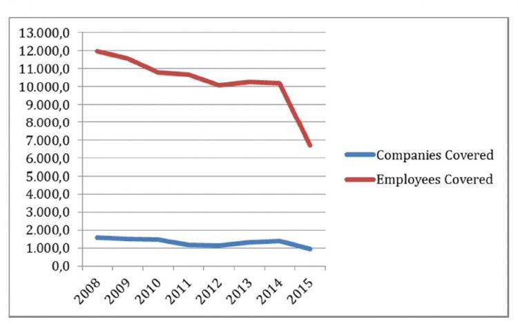 Figure 1. Number of Companies and Workers covered by Collective Bargains (at all levels) (Source: Estadística de Convenios Colectivos (Ministerio de Empleo y Seguridad Social)