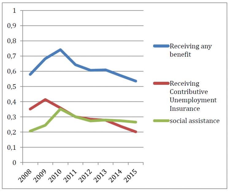 Figure 4. Proportion of Registered Unemployed Receiving Income Support (Source: Estadística de Prestaciones por Desempleo. Servicio Público de Empleo Estatal - SEPE)