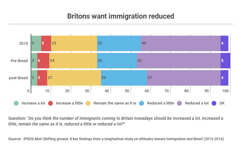 immigration reduced