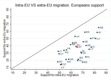 intra-EU VS extra-EU