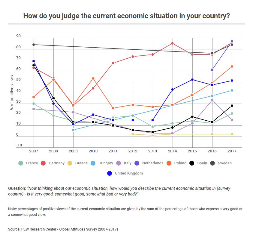 positive view economy