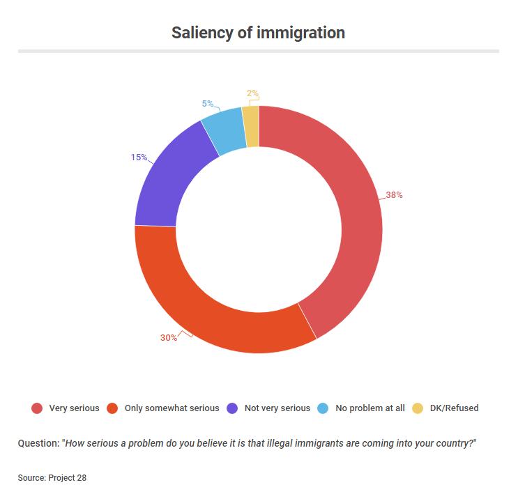 saliency immigration